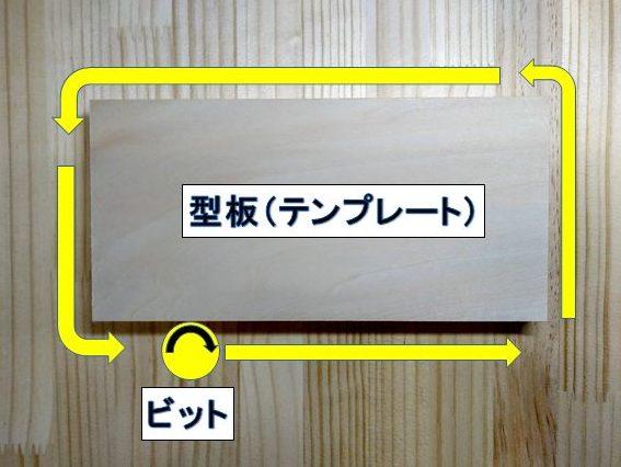 型板(テンプレート)を使用し外側を切削加工