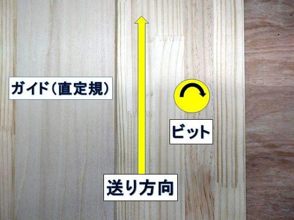 ガイド(直定規)を使用した切削加工