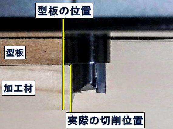 型板(テンプレート)と実際の切削位置のズレ