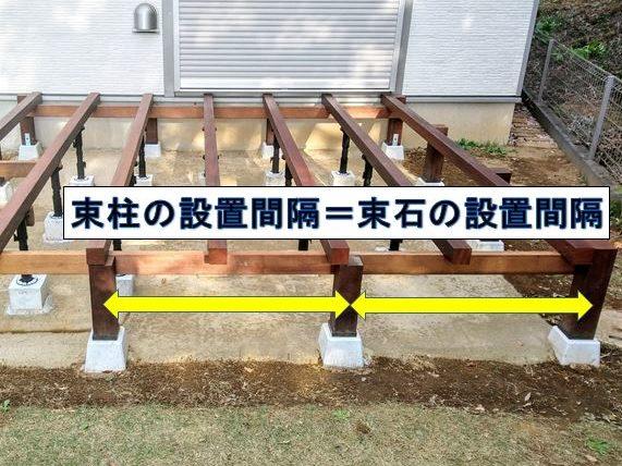 束石の設置間隔