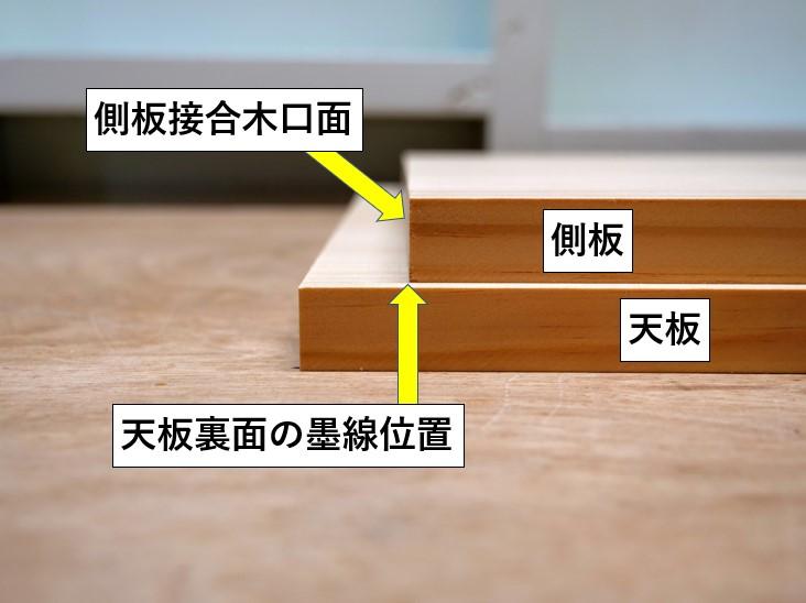 天板裏面の墨線に側板木口面を合わせる