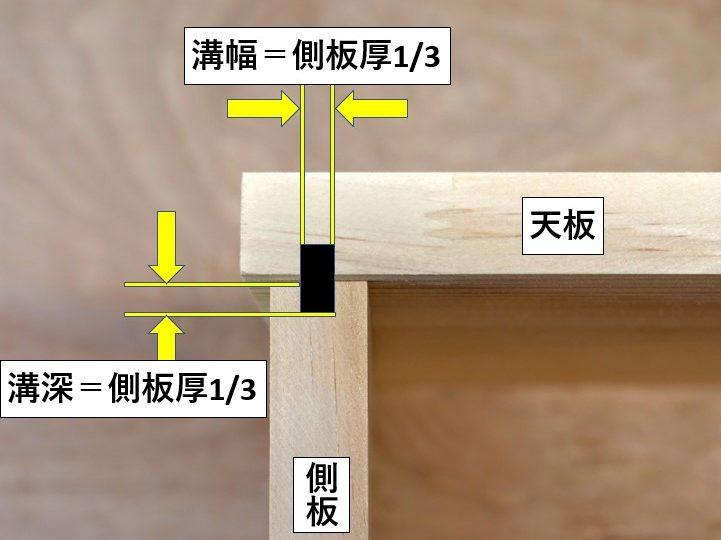 天板裏面・側板木口面にほる溝の幅と深さ