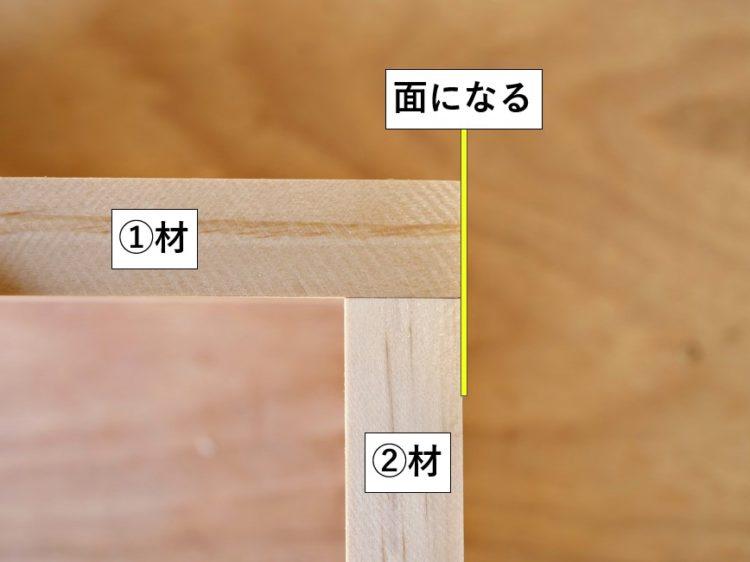 ①材木口面と②材側面が面になる