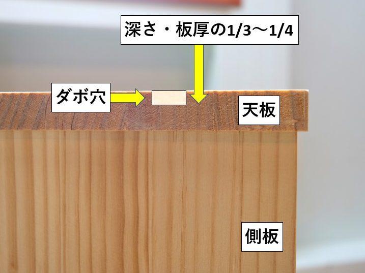 ダボ穴の深さは天板厚の1/3~1/4程度