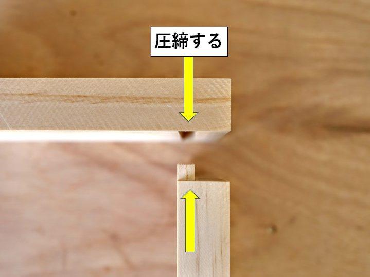 溝材とさね材を圧締する