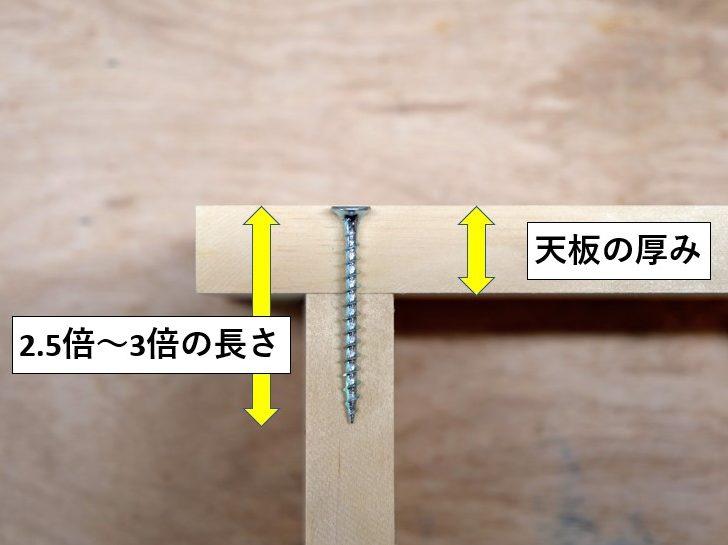 ビスの長さ=天板厚の2.5~3倍