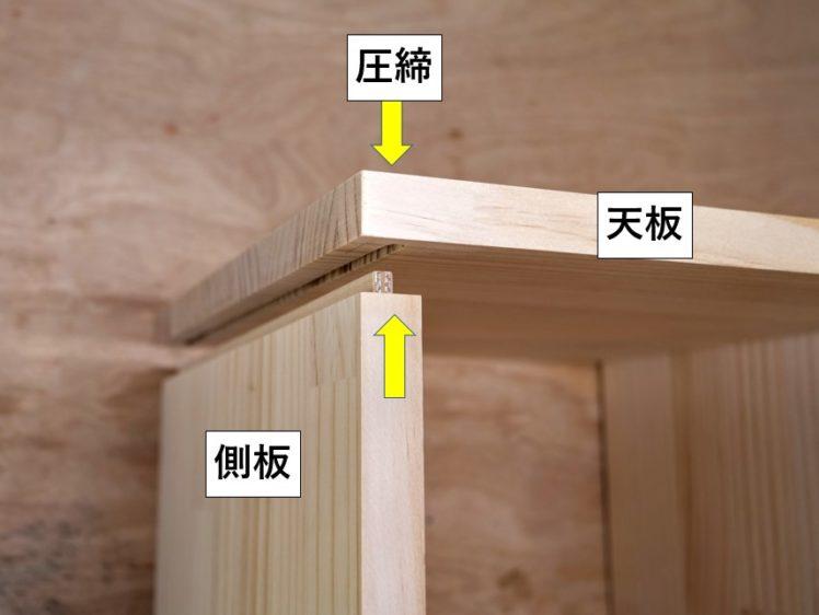 天板・側板両方の溝にさねをはめ込み、圧締する