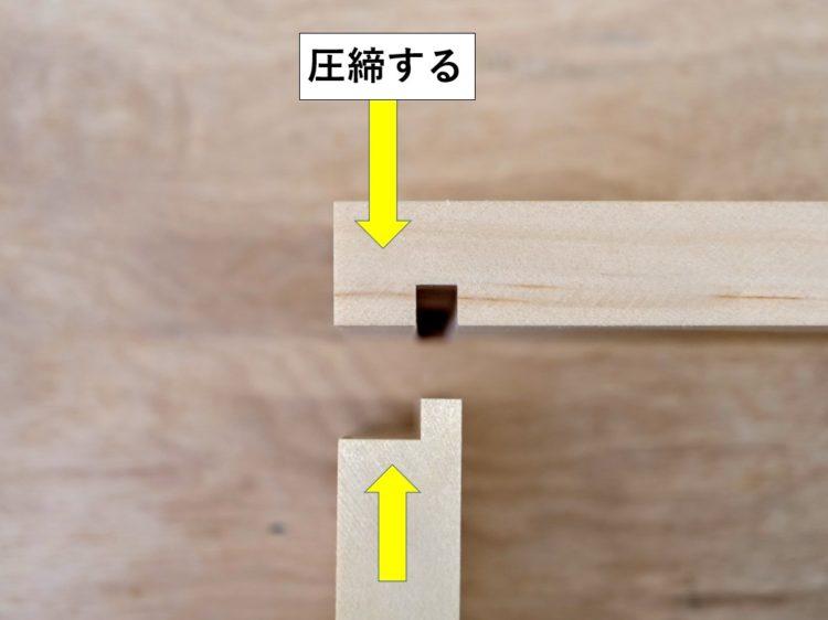 接合面に接着剤を塗布してはめ込み圧締する