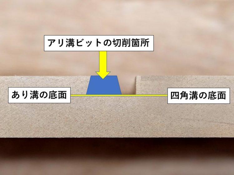 四角溝の底面とあり溝の底面を一致させる