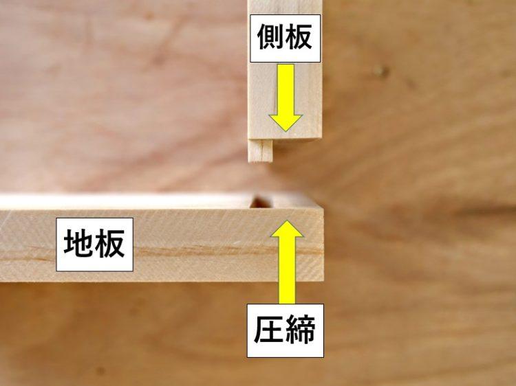 溝(地板)にさね(側板)をはめ込み圧締する