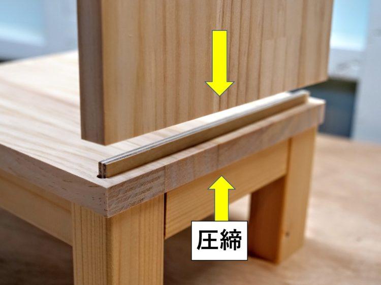 地板と側板・中仕切り板を圧締する