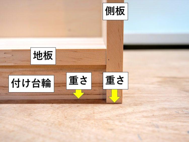側板・付け台輪で重さを支える