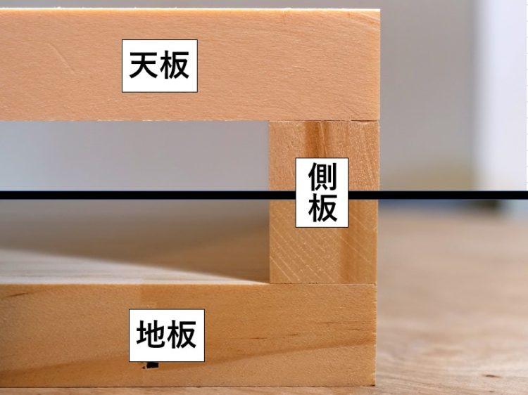 天板・地板と側板の位置関係詳細