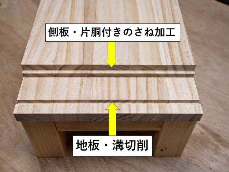 地板に溝切削、側板・中仕切り板に片胴付きのさね加工を施す