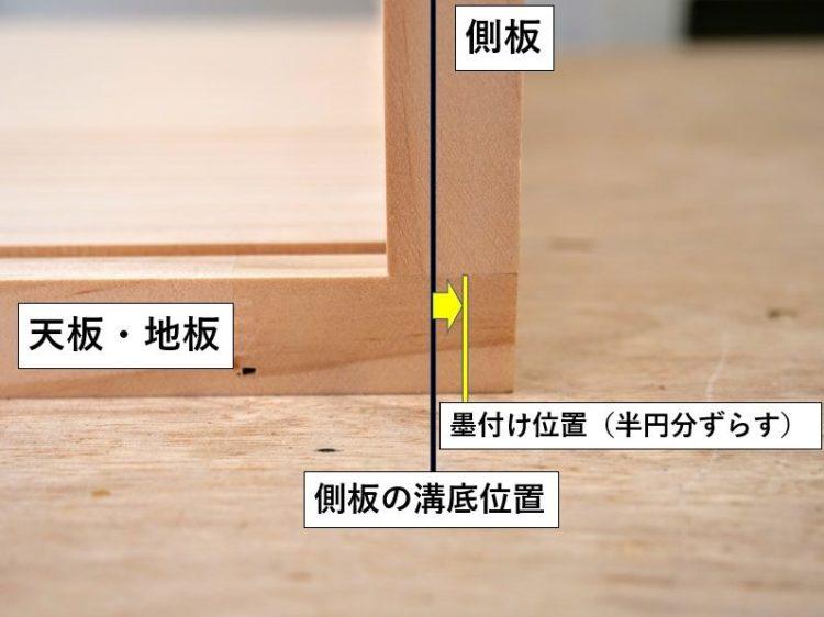側板溝底から半円分ずらした位置に墨線