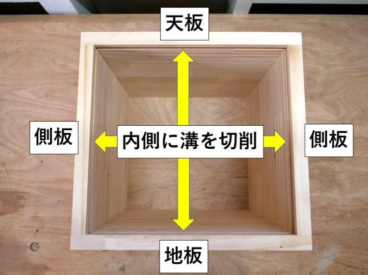 天板・側板・地板の内側に溝を切削する