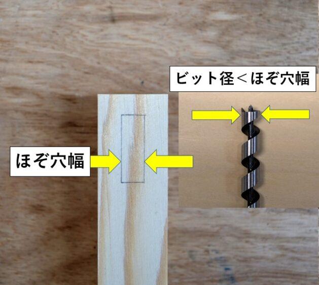ほぞ穴幅より小さい径のドリルビットを使用