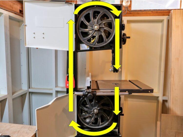 バンドソー内部構造(2つの車輪で帯状ののこ刃を高速循環させる)