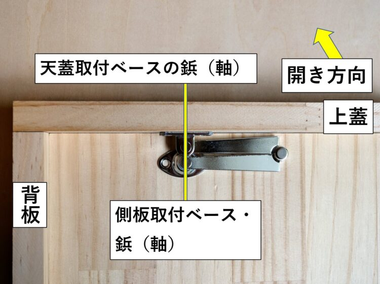 今回の取り付け方(上蓋が閉じている時天蓋取付ベースの鋲と側板取付ベースの鋲が垂直になる)