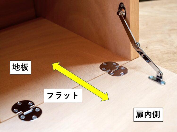 扉内側と取付枠地板面がフラットになる
